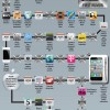 iphone5_rumors infografica